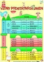 Vzory podstatných jmen/ + Skloňování vzorů podstatných jmen rodu mužského (karta)