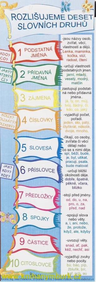 Rozlišujeme 10 slovních druhů (záložka)