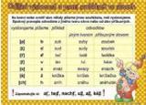 Odlišná výslovnost a psaní souhlásek/ + Rozlišujeme 10 slovních druhů (karta)