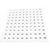 Kontrolní tabulka ke stovkové tabuli